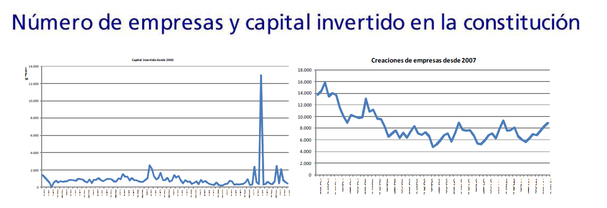 grafico numero empresas y capital consititucion
