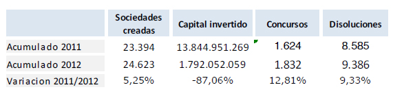tabla resumen demografia empresarial abril 2012