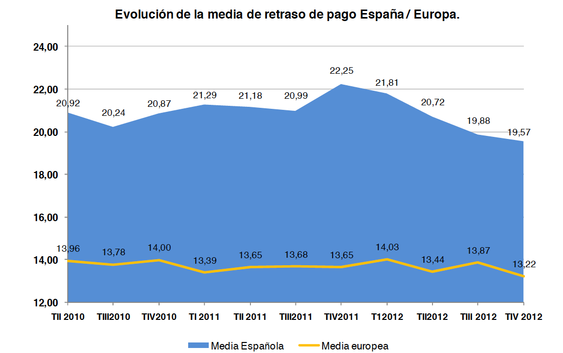 evolucion media retraso ue