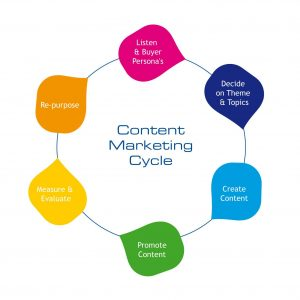 importancia-marketing-de-contenidos-para-marcas-4