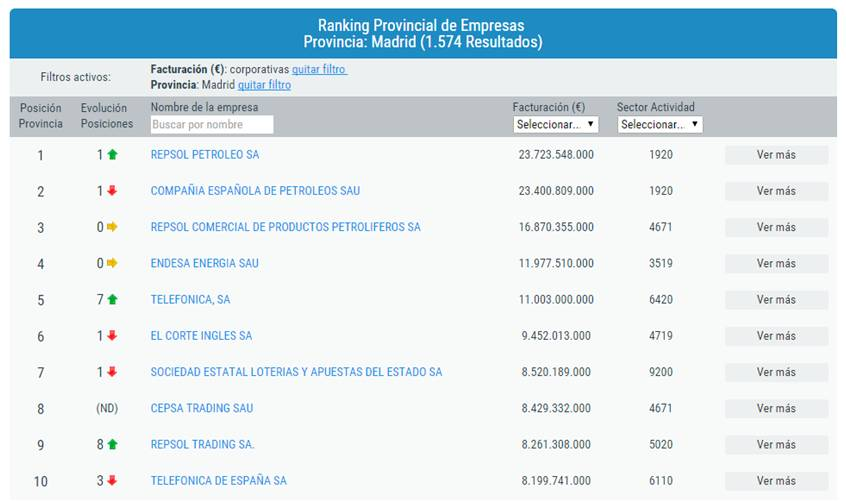 Ranking provincial_madrid